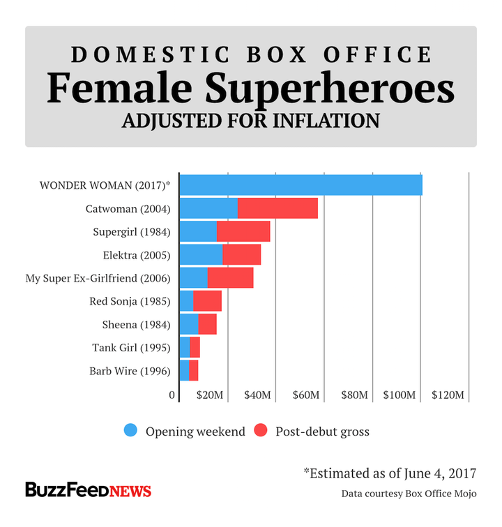 Wonder Woman should help get more female superhero movies made.