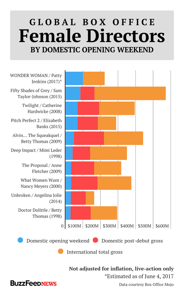 Wonder Woman should get more women hired to make blockbuster movies.