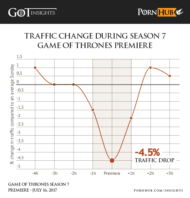 However, as you can see from this graph released by Pornhub insights, as soon as the episode was done people swiftly returned to their regularly scheduled porn viewing.