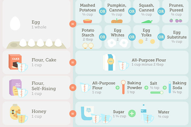 27 Diagrams That Make Cooking So Much Easier