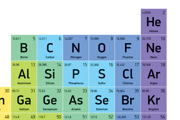 Do you really know the periodic table for 11 periodic table