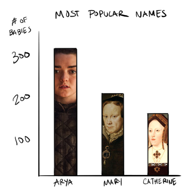 "For comparison's sake, the BBC also noted that there were only 204 babies named Mary and 163 named Catherine, which are more ""traditional"" names."