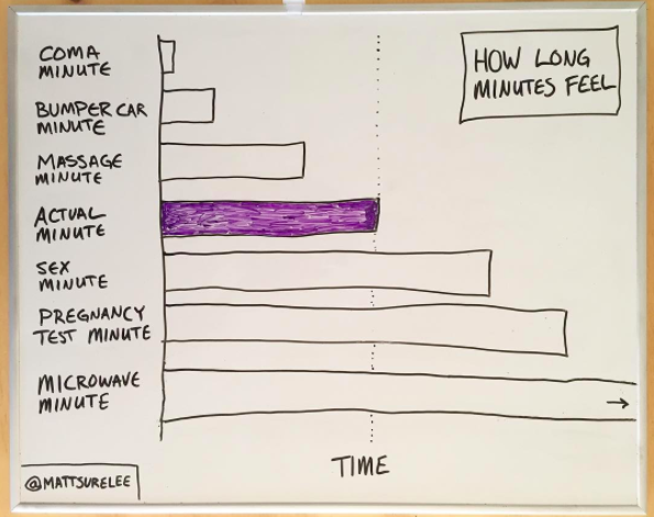 24 Hilarious Charts And Graphs That Will Make You Nod Your Head In Agreement