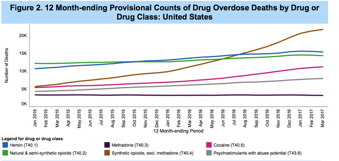 US drug overdoses in last year