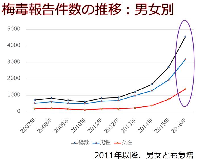 梅毒の数は、2011年以降、2013年頃から急増している。