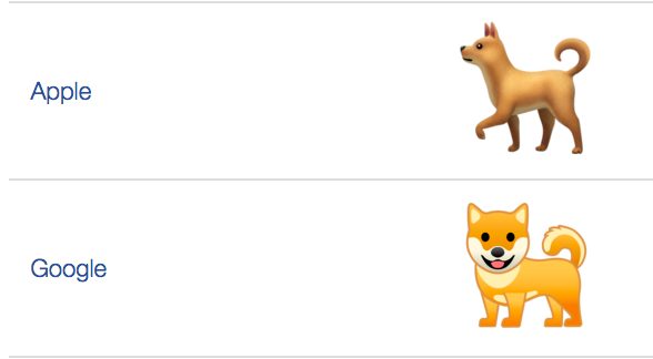 Take, for example, the dog emoji: