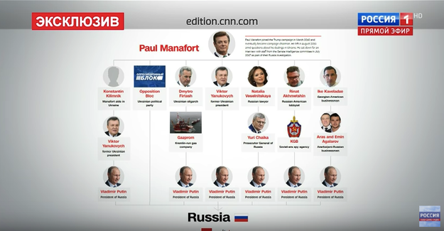 Part of the program was dedicated to a CNN chart that showed Manafort's possible paths to Putin.