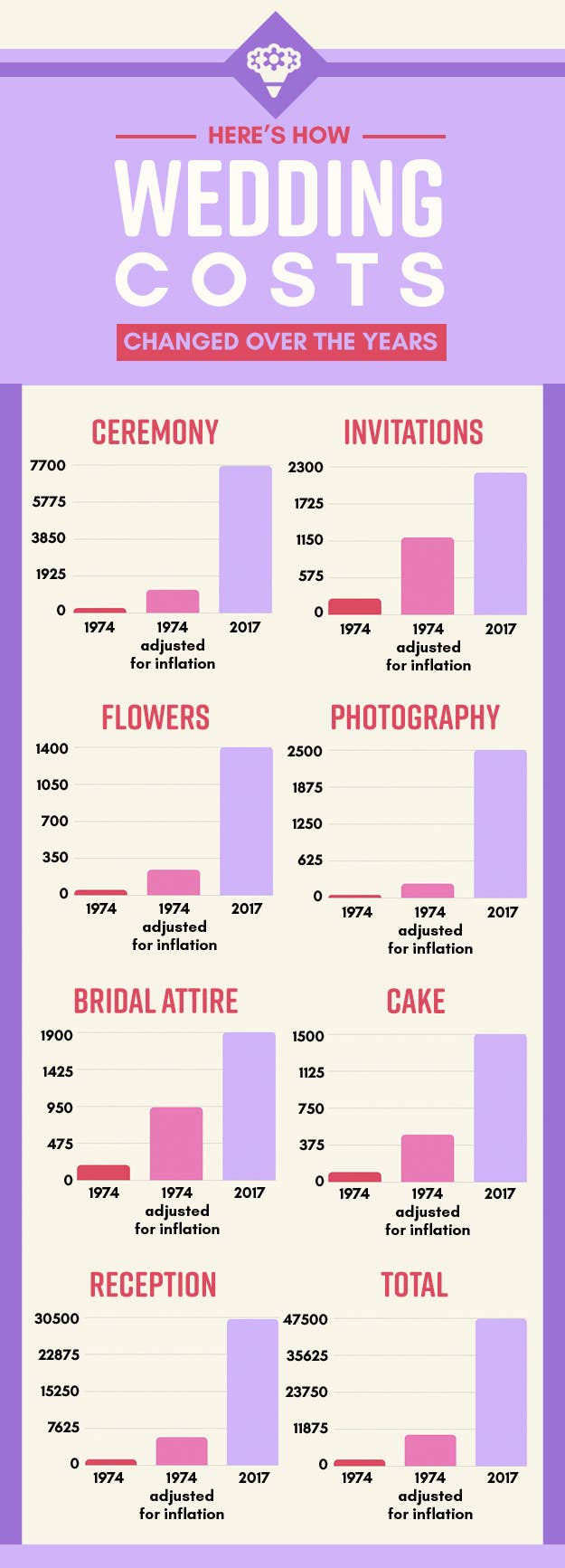 Heres What My Parents 1974 Wedding Would Cost In 2017 Dollars