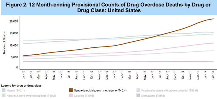 Synthetic opioids became the leading cause of US overdose deaths in 2016.