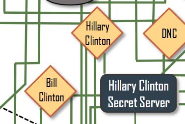 "3. Bill Clinton is not connected to Hillary Clinton — except through ""Hillary Clinton Secret Server."""