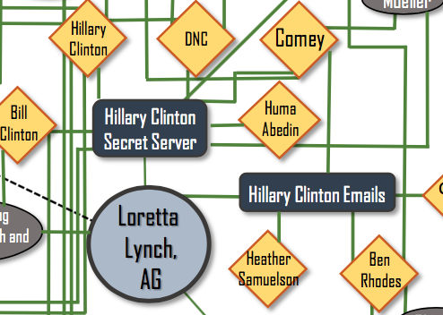 """2. """"Hillary Clinton Secret Server"""" and """"Hillary Clinton Emails"""" are not directly connected, as BuzzFeed News Politics Editor Katherine Miller noted, but are connected through former Attorney General Loretta Lynch — as well as, it appears, Comey."""
