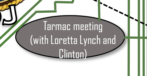 """4. The one part of the entire chart that Gohmert's staff decided needed more context was """"Tarmac meeting"""" — the one """"with Loretta Lynch and Clinton,"""" as opposed to all of those other tarmac meetings in the news in recent years."""