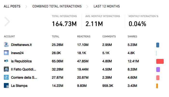 Data from the social media monitoring tool CrowdTangle shows that content on the DirettaNews Facebook page received more than 5 million shares over the past 12 months.