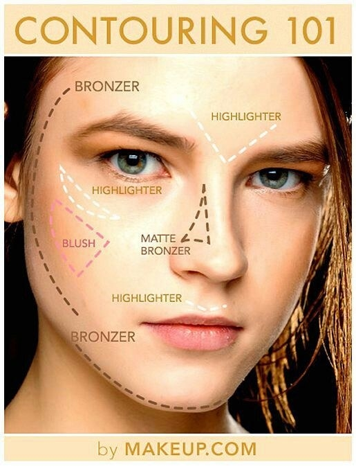 OK, now let's talk contouring. Here's the basics: