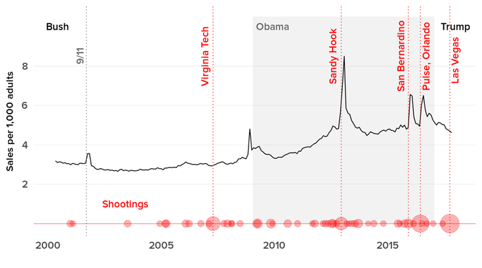 Estimated gun sales (black) compared with mass shootings (red)