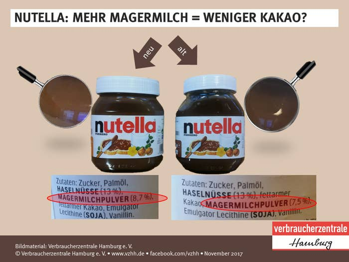 """The new ingredients include less cocoa, slightly more sugar, and slightly less fat, the center said.It added it asked the spread's makers, Ferrero, about the change, but got no response.""""Obviously, Ferrero does not want to grant its customers too much transparency,"""" it said."""