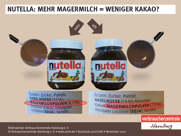 The new recipe was first reported by the Hamburg Consumer Protection Center, which posted on its Facebook page. The center reported the ~new Nutella~ has more skimmed milk powder, and is a shade lighter than its old spread.