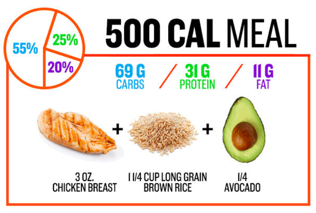 Learn what macronutrients are and take them into consideration when planning out your meals.