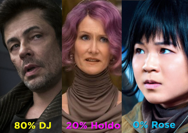 80% DJ, 20% Admiral Holdo, and 0% Rose