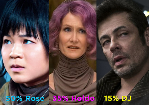 50% Rose, 35% Admiral Holdo, and 15% DJ