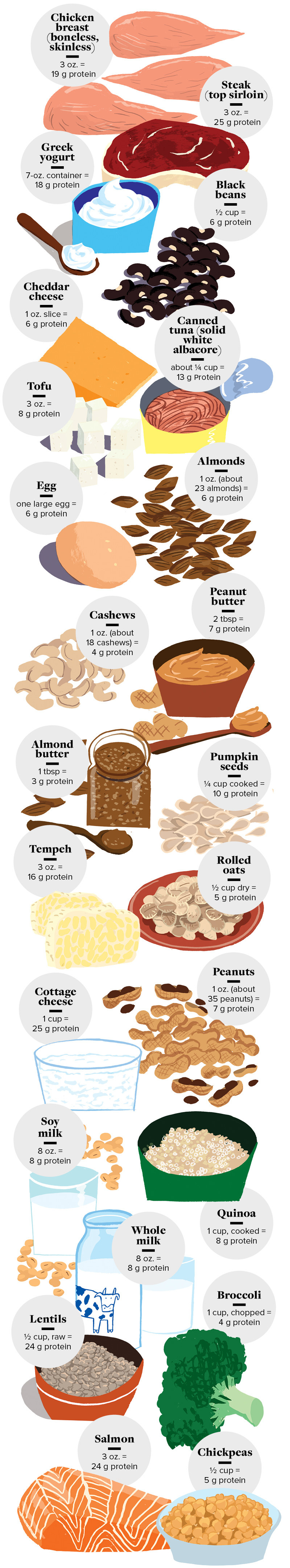 Save This Cheat Sheet Of 24 Protein-Rich Foods For Future Reference