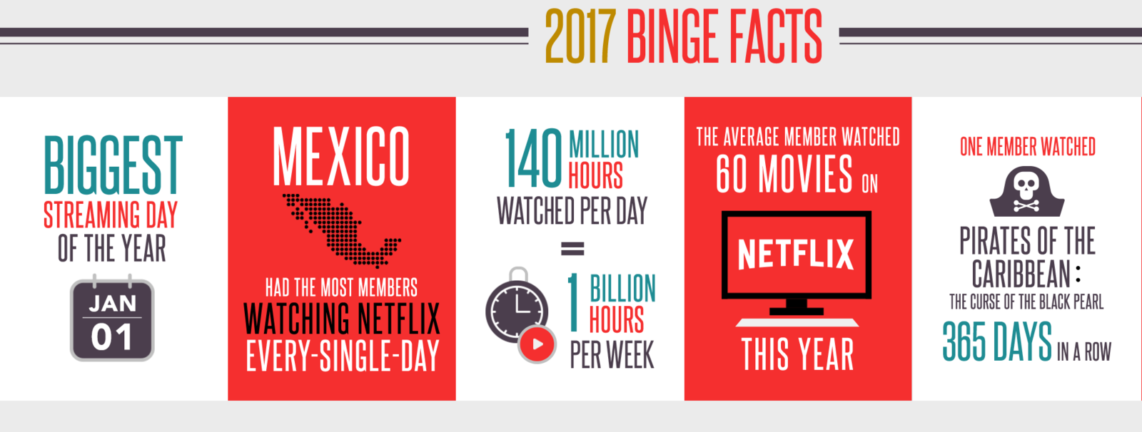 Buzzfeed dating site statistics