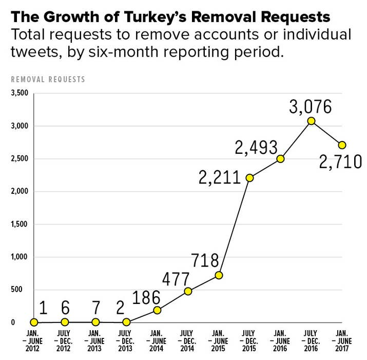 Source: Twitter Transparency Reports
