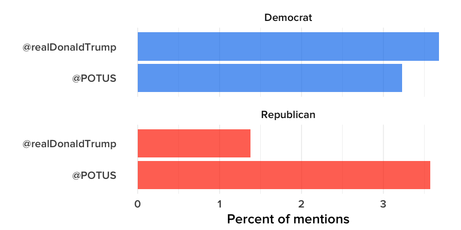 Frequency with which congressional Democrats and Republicans interacted with @realDonaldTrump and @POTUS, compared to total retweets and mentions of all Twitter accounts.