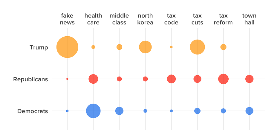 """Caption: Relative frequency of common word pairs in original tweets from @realDonaldTrump, Democrats, and Republicans, compared to all the word pairs they each used. The pairs shown include the top three mentioned by each; """"health care"""" made the top three for both congressional Democrats and Republicans, but not for Trump."""