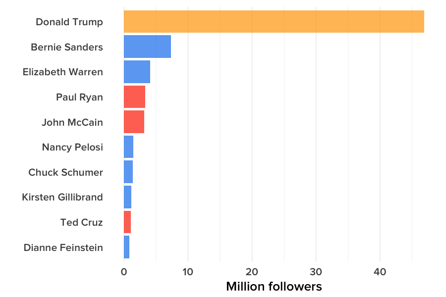 Followers for Trump and leading members of Congress, captured on Jan. 20 at 3 p.m.