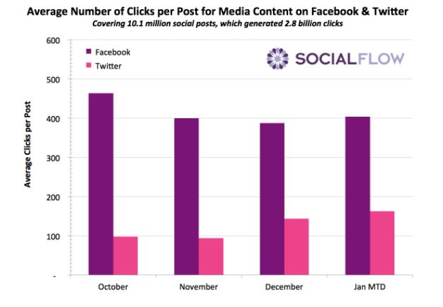 """Número médio de cliques por post de empresas de mídia no Facebook e Twitter"""