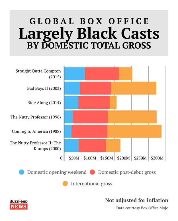 The top-grossing movie worldwide with a majority black cast