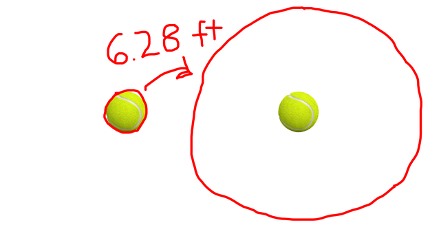And what if you want to do the exact same thing, but with a tennis ball? Let's say your rope is currently 8 inches long. How much more rope do you need to give a foot of clearance around the entire ball? 6.28 feet — just like in the globe example.