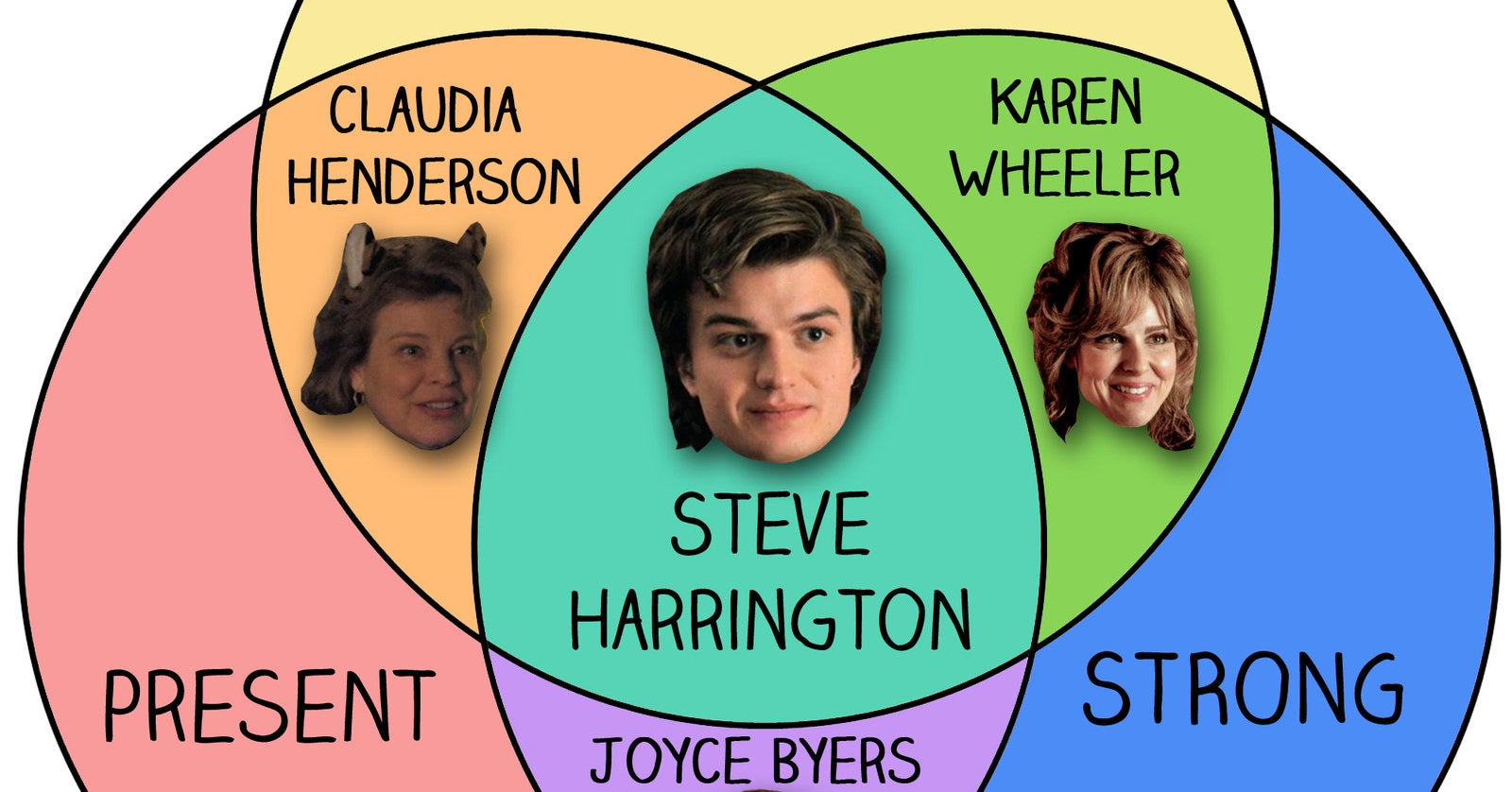 12 Stranger Things Charts Only True Fans Will...