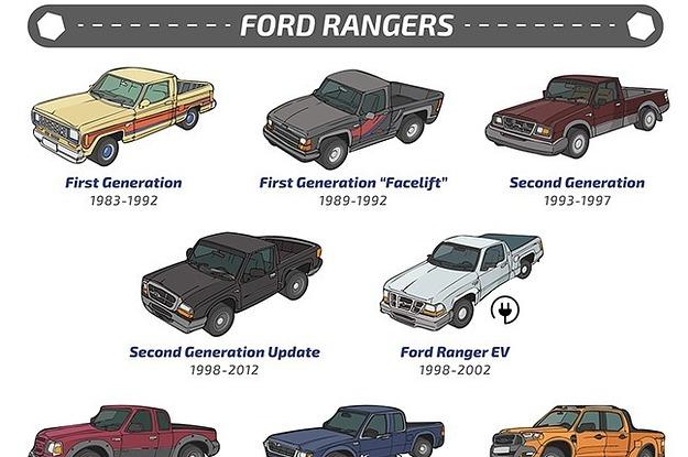 1998 ford ranger generations