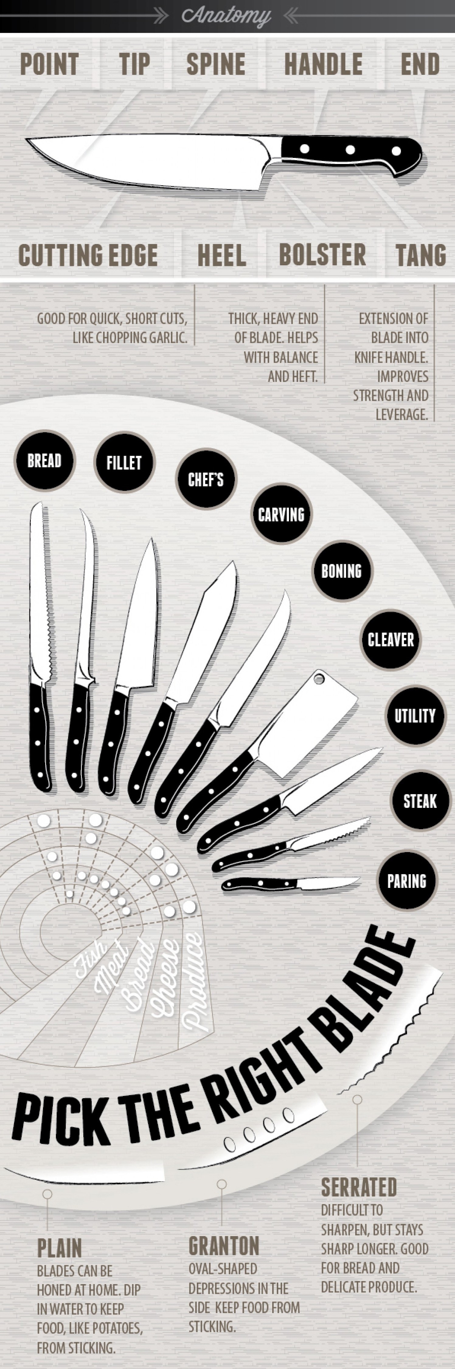 "21 Cooking Charts That'll Make Any Foodie Say ""Excuse Me, What?!"""