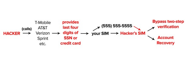 You Should Really Add A PIN To Your Cellular Account  Here's Why