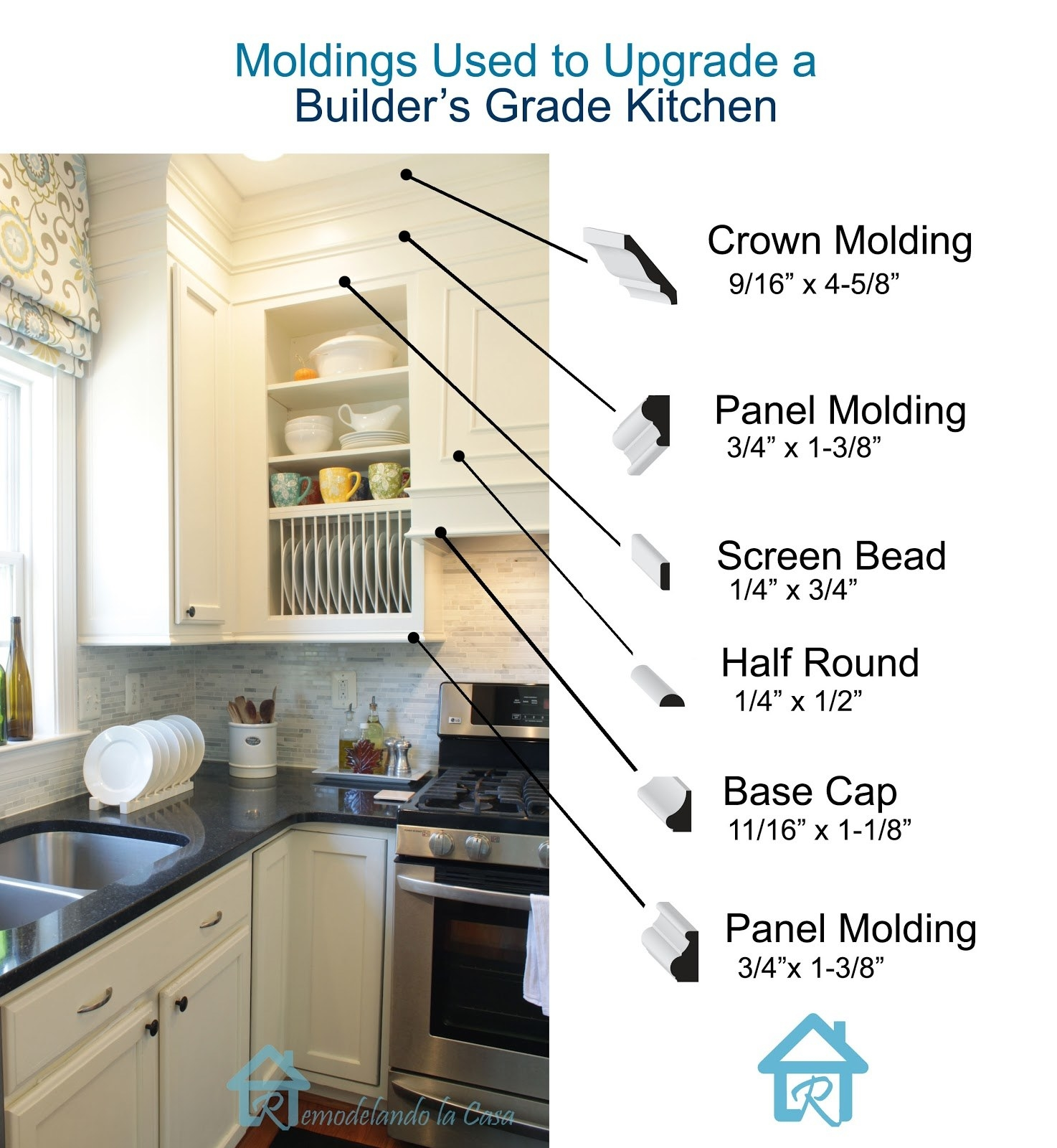 A graphic showing the different kind of molding used on a cabinet