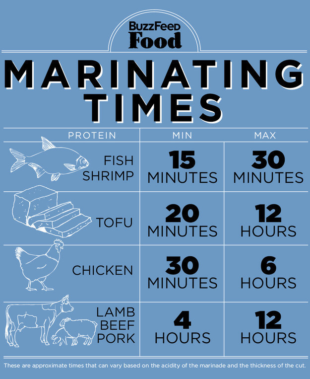 The chart of marinating times