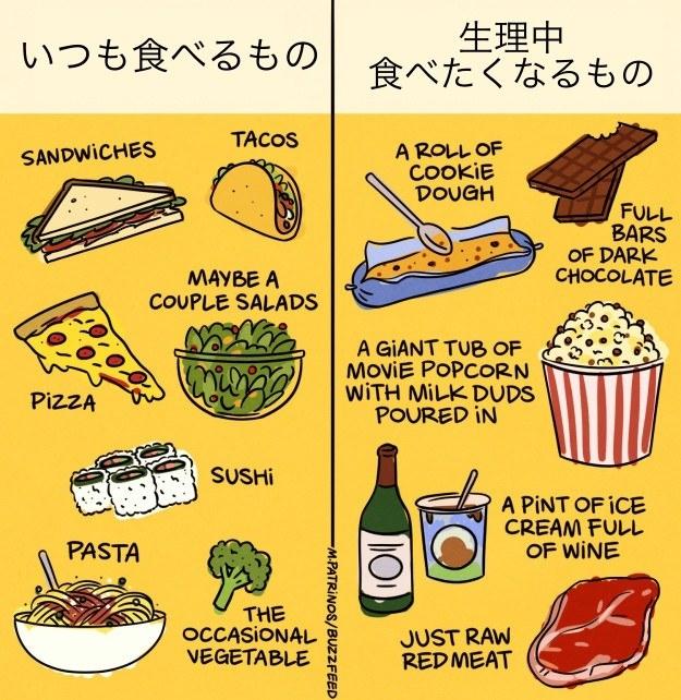 生理 中 食欲 止まら ない お腹が空く理由は? 生理中やダイエット中の食欲を抑える秘訣|All...