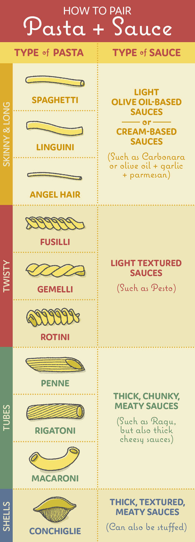 Chart of pastas and sauces