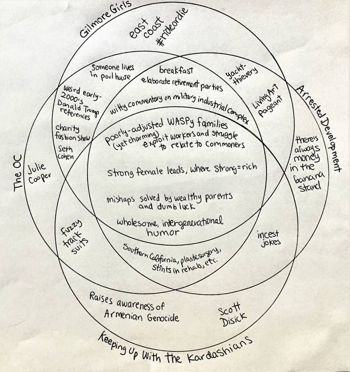 I made a four circle venn diagram of arrested development the oc i made a four circle venn diagram of arrested development the oc giomore girls and keeping up with the kardashians ccuart Gallery