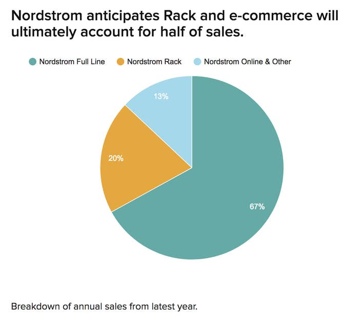 There Will Soon Be Way More Nordstrom Racks Than Regular Nordstrom