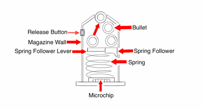 This diagram shows how gUNarmed could work. When the microchip receives satellite data that the gun is in a banned zone, the microchip-powered spring follower is blocked, preventing bullets from moving into the chamber.