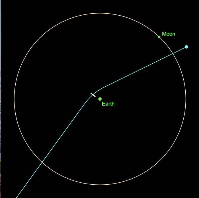 Apophis's projected flight past Earth in 2029.