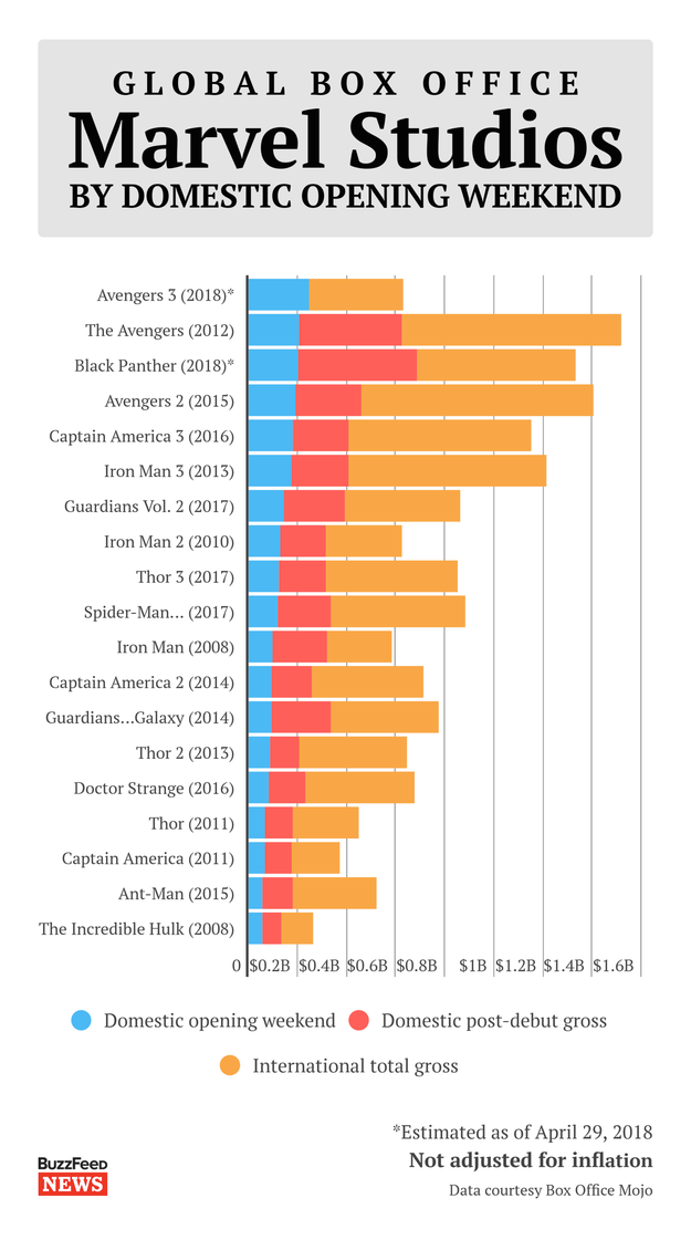 Of course, Infinity War has also earned the best debut ever for Marvel Studios. More remarkably, the movie has already made more in one weekend than Iron Man, Iron Man 2, Ant-Man, Thor, Captain America, or The Incredible Hulk earned in their entire global box office runs.