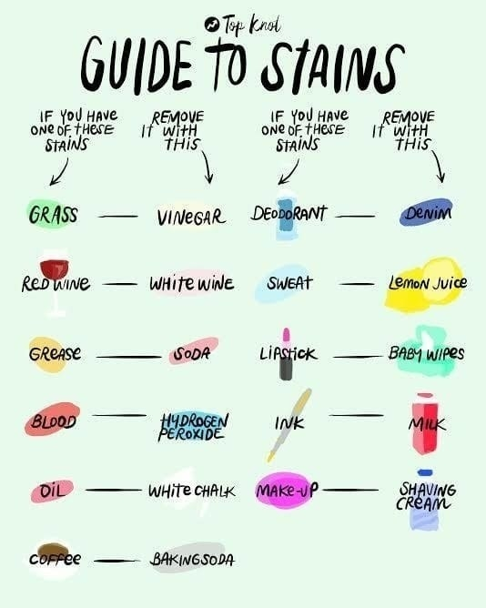 A chart of what removes which stains