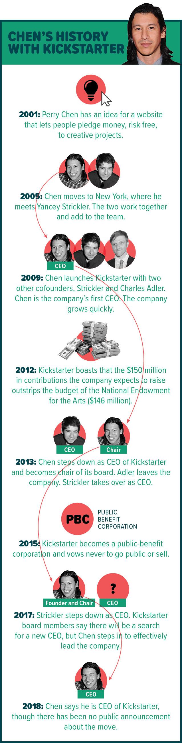 Chen's History With Kickstarter