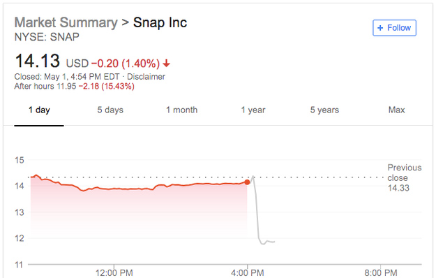 Snapchat's Stock Is Tanking