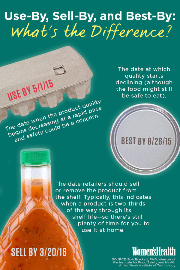 An infographic: Use-by dates=quality rapidly decreases and safety could be a concern. Best by=quality starts declining but food might still be safe to eat. Sell by=for stores; show when something's 2/3 through its shelf life